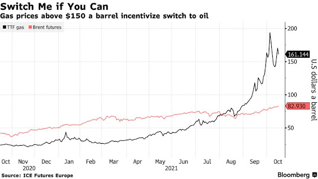Oil's Leap Through $85 Shows Spillover Effect From Energy Crisis - Bloomberg