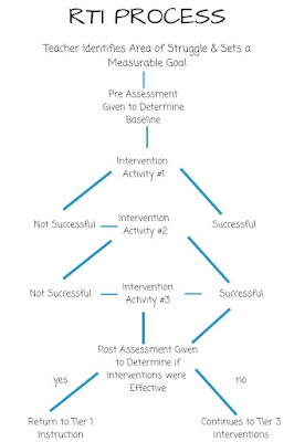 RTI Process Flow Chart