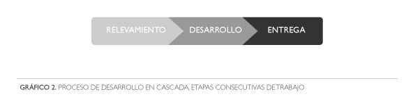 Gráfico 2. Proceso de desarrollo en cascada. Etapas consecutivas de trabajo.