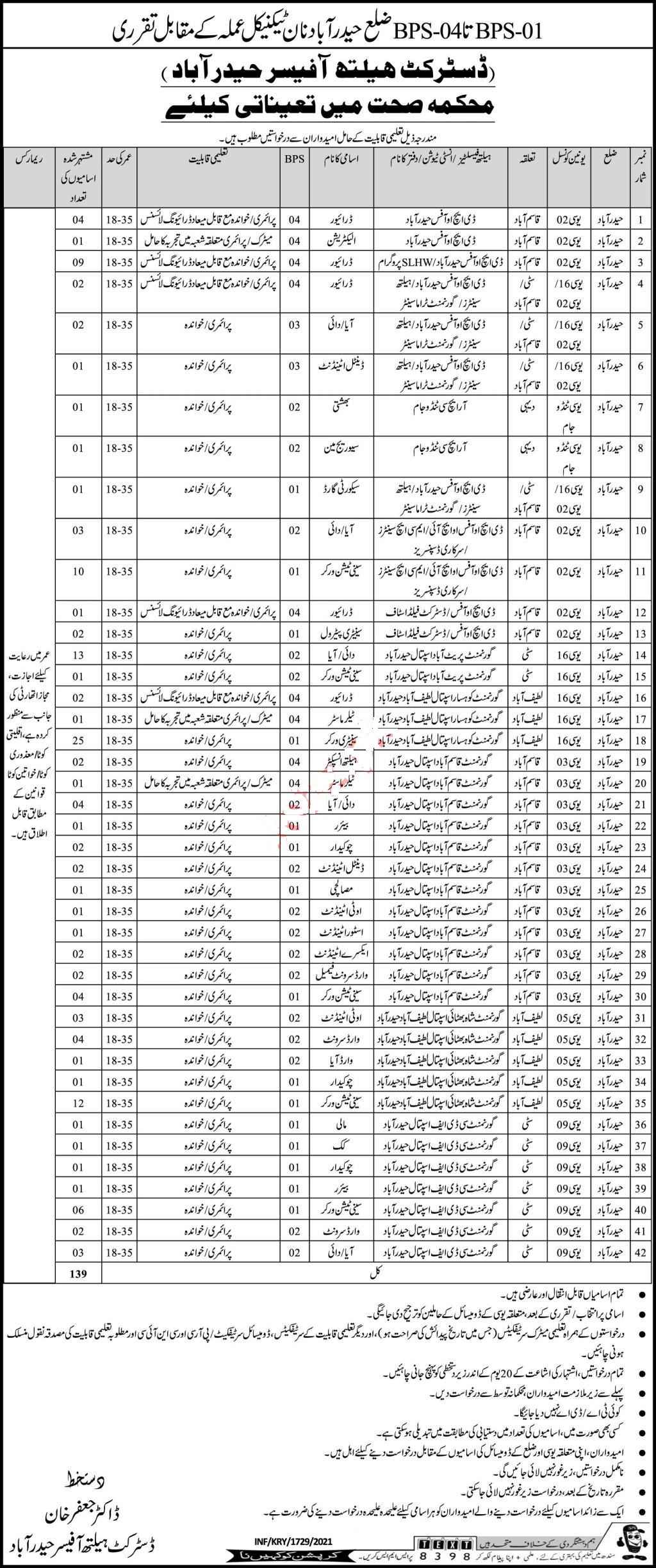 139 Posts in Health Department Hyderabad Jobs 2021 for Driver, Electrician, Aya, Dai, Dental Attendant, Bashthi, Waterman, Sewerage Man, Security Guard, Sanitation Worker, OT Attendant, Store Attendant, X Ray Attendant and many more