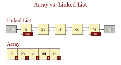 What is the difference between an array and a linked list?