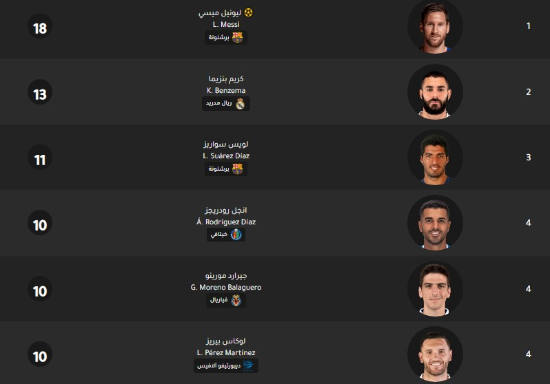 جدول ترتيب هدافي الدوري الإسباني اليوم بتاريخ 25-2-2020