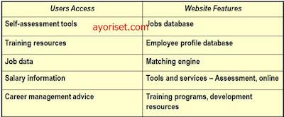 Elements of Career Management Websites