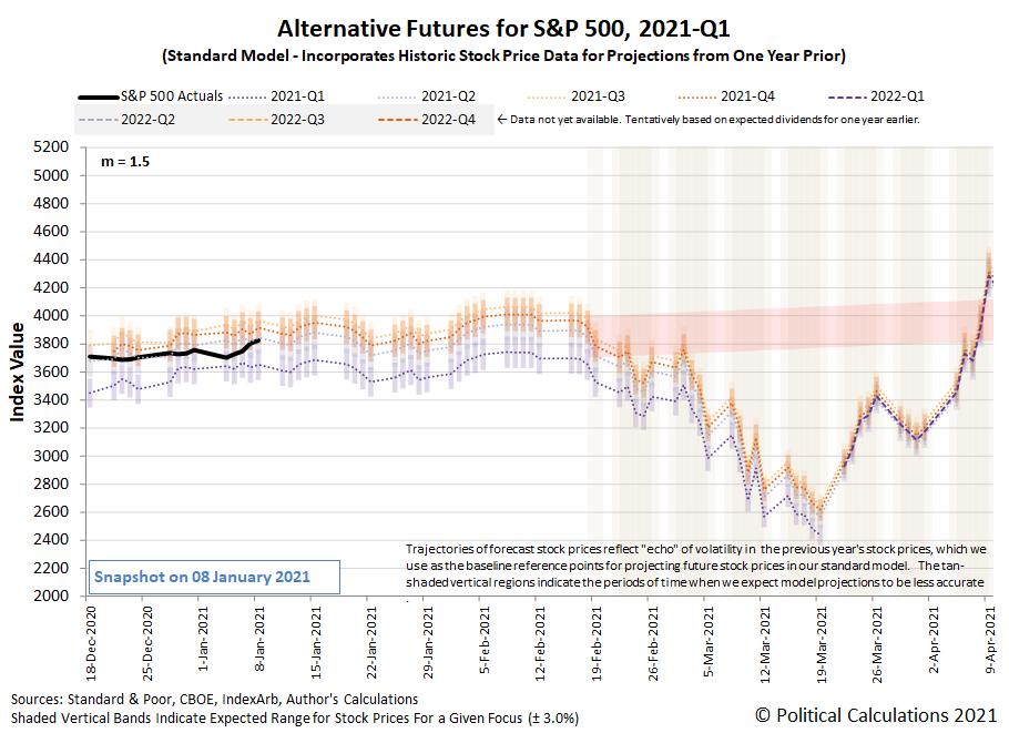 Alternative Futures - S&P 500 - 2021Q1 - Standard Model (m=+1.5 from 22 September 2020) - Snapshot on 8 Jan 2021