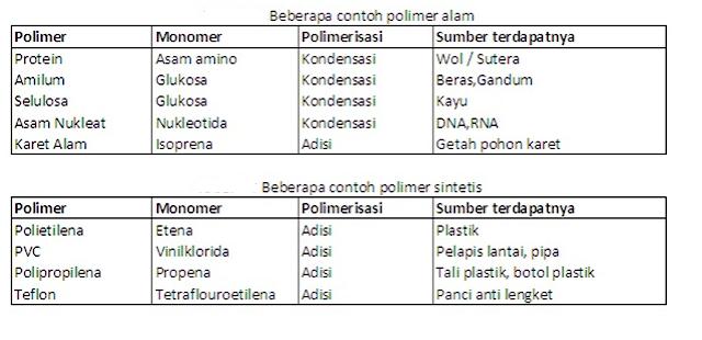 polimer alam dan sintesis