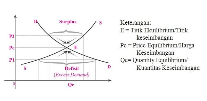 Pengertian Harga dan Jumlah Keseimbangan