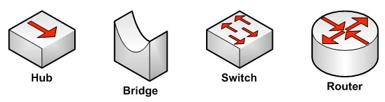 Gambar  3.3 Perangkat LAN Teknologi