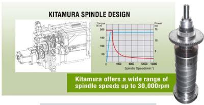 Hệ thống truyền động bánh răng trục chính - trung tâm gia công cnc Kitamura