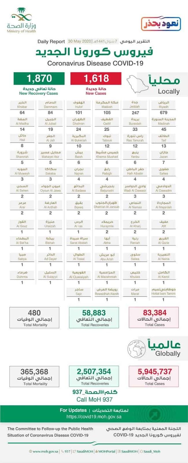 Corona Virus cases in Saudi Arabia on 30th May 2020 - Saudi-Expatriates.com