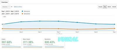 Meningkatkan Pengunjung Website Hingga 300% Dari Traffic Non Organik