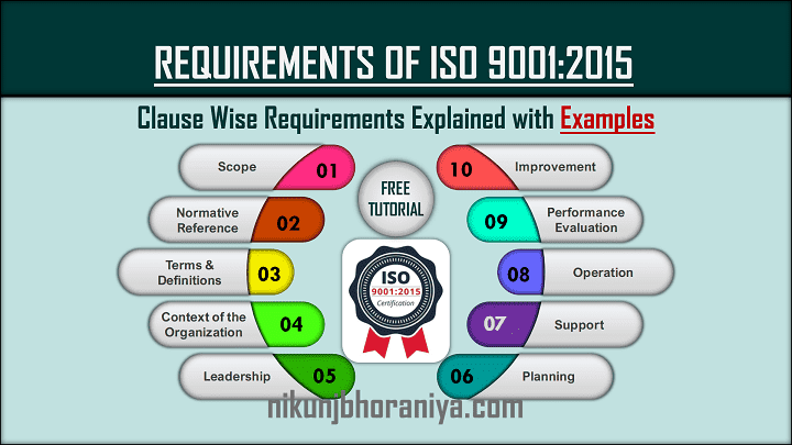 Requirements of ISO 9001-2015