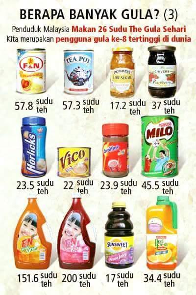 Kandungan Gula dalam Produk Malaysia