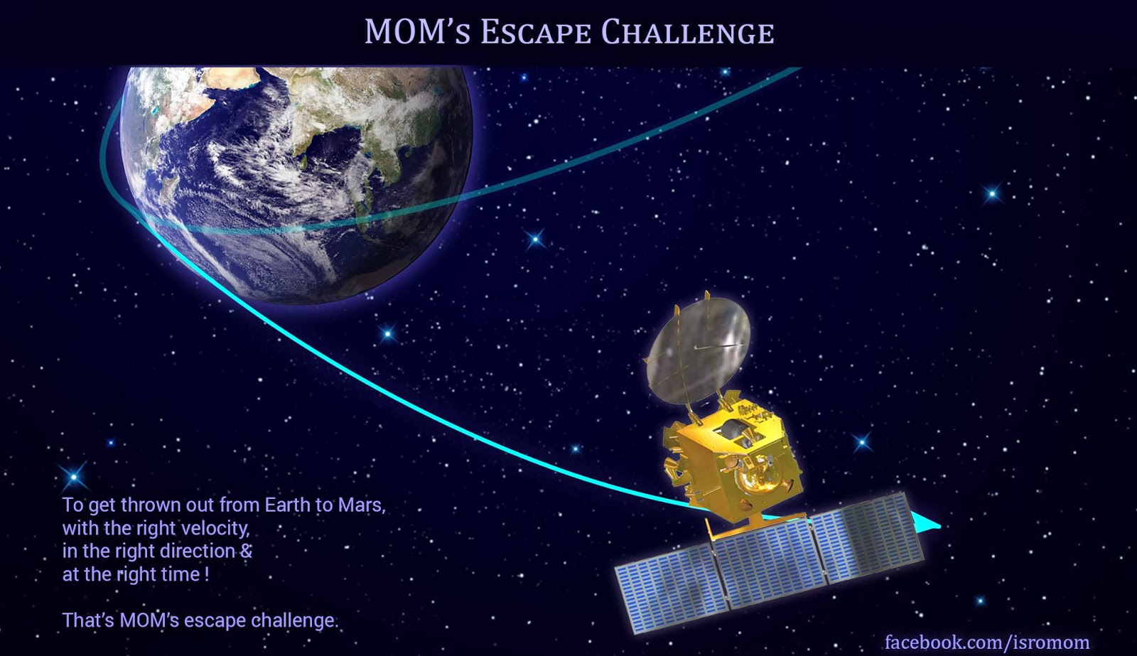 Stealth Dreams: India's Mars Orbiter Mission(MOM) Tracking ...