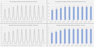 kpi charts driving range