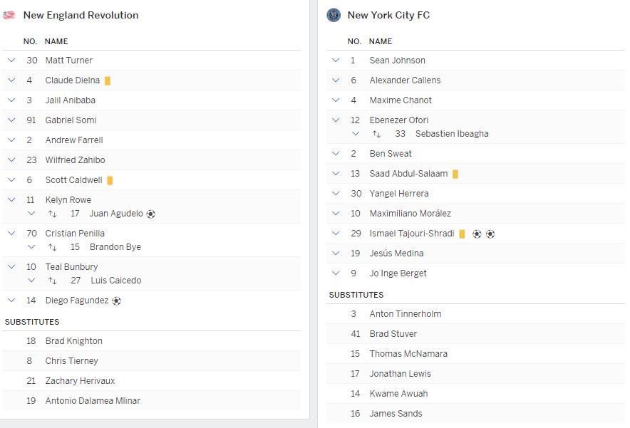 แทงบอล วิเคราะห์บอล การแข่งขันระหว่าง นิวอิงแลนด์ vs นิวยอร์ก ซิตี้