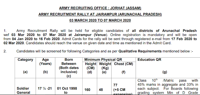 ARO JORHAT RECRUITMENT RALLY AT JAIRAMPUR FOR ALL DISTRICTS OF ARUNACHAL PRADESH- MAR 2020