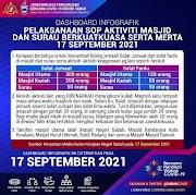 Bilangan Jemaah Solat Jumaat & Solat Fardu Di Negeri Sabah Fasa 2 PPN