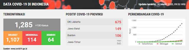 Data Covid-19 di Indonesia