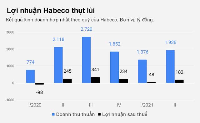 """HABECO, SABECO VÀ CHUỖI NGÀY """"LAO ĐAO"""" VÌ ĐẠI DỊCH COVID-19 - LUẬT TÂN SƠN"""