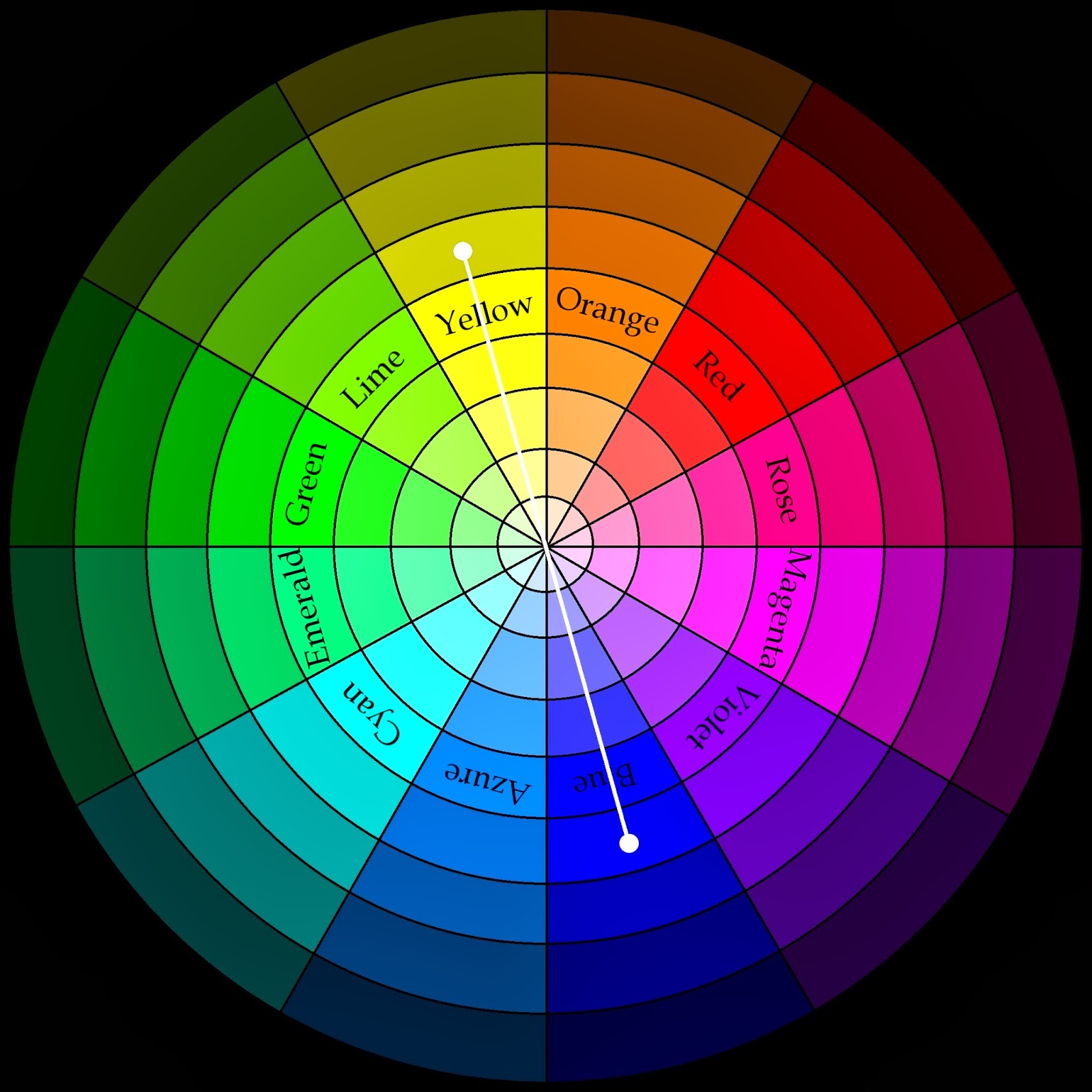 The Classic Complementary Colour Scheme Is Most Heavily Influenced By Using Real Wheel Because It Combines Colours Which Are Opposite Each