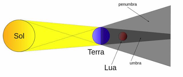 como acontece eclipse lunar penumbral