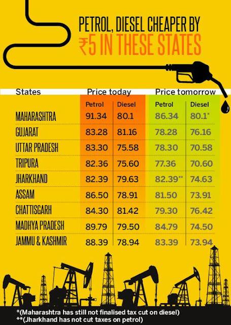 Petrol dizal price todat