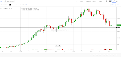 Eicher Motors Chart support multibagger