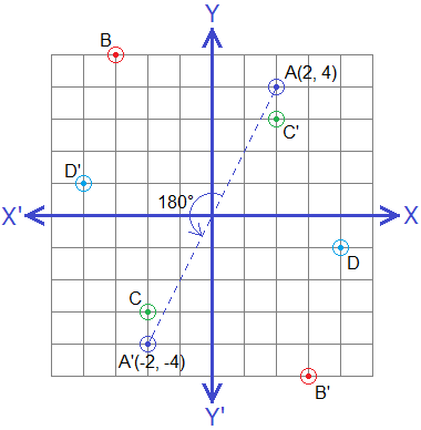 Rotation of points through 180° about origin (Half Turn) on a graph.