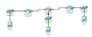 Kali ini admin akan membahas Tutorial tentang KONFIGURASI OSPF DENGAN CISCO PACKET TRACER Cara Cara Setting Konfigrasi OSPF di Cisco Packet Tracer