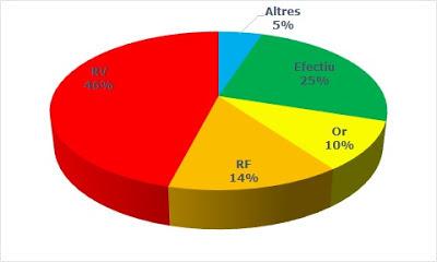 Percentatge d'assignació d'actius