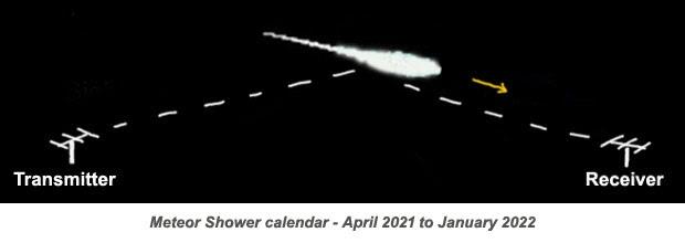 Meteor Shower 2022 Calendar.Ei7gl A Diary Of Amateur Radio Activity Meteor Shower Calendar April 2021 To January 2022