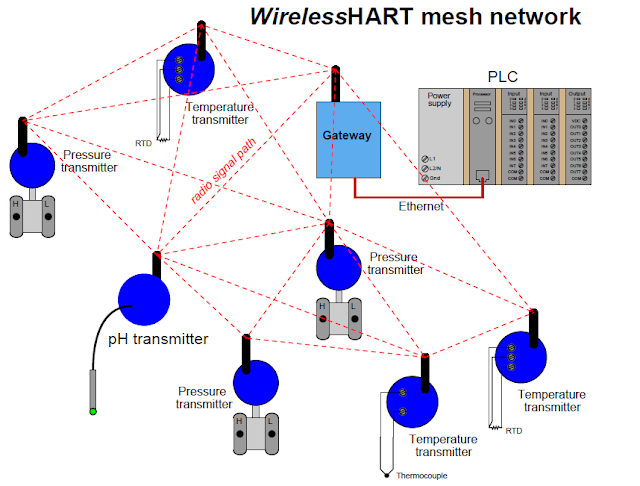 Wireless HART network