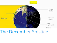https://sciencythoughts.blogspot.com/2017/12/the-december-solstice.html