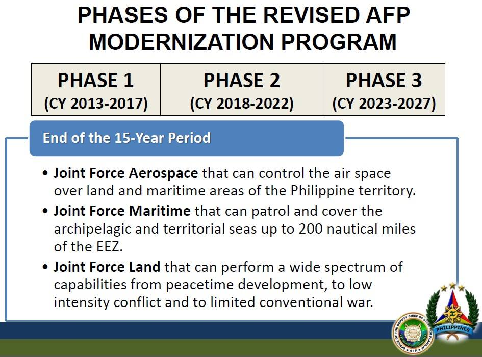 afp modernization program by angara State of ph navy modernization: 'golden days will return'  for the first 5 years of the revised afp modernization program under republic act 10349 the leading force in territorial defense .