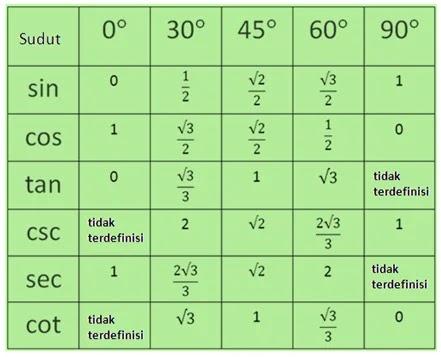 Tabel sin cos tan sudut istimewa; Tabel Perbandingan Trigonometri Sudut Istimewa Ayo Sekolahmatematika