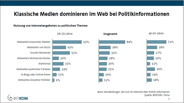 55% der 18-29Jährigen informieren sich via Socal Media über Politik