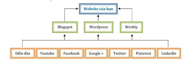 Cách tạo Backlink