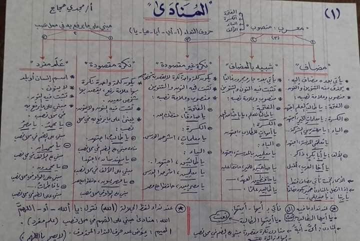 قواعد اللغه العربيه كاملة بالمختصر من ابتدائى لثانويه عامه أ/ مجدي حجاج 7