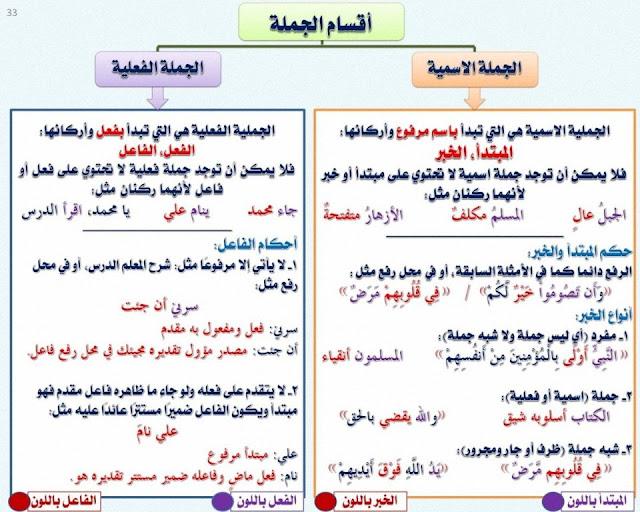أقسام الجملة , الجملة الاسمية والجملة الفعلية وأركان كل منهما , شرح مبسط مع الأمثلة وتحميل pdf