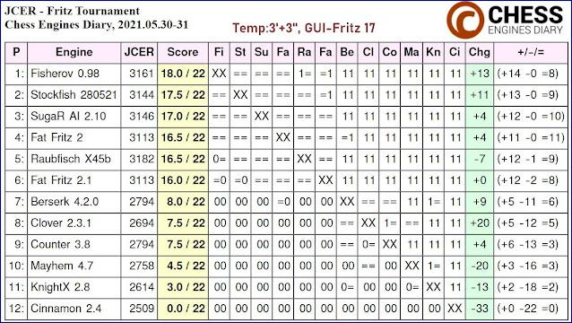 Chess Engines Diary - Tournaments 2021 - Page 8 2021.05.30.JCERFritzTournament