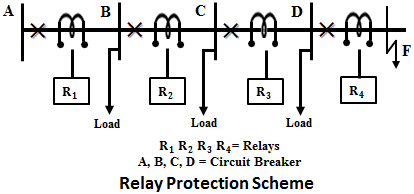 Primary and Back-up Protection in Power System