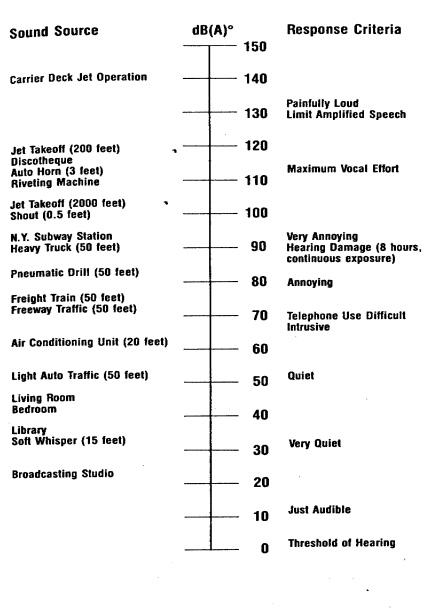 how to read decibel.levels