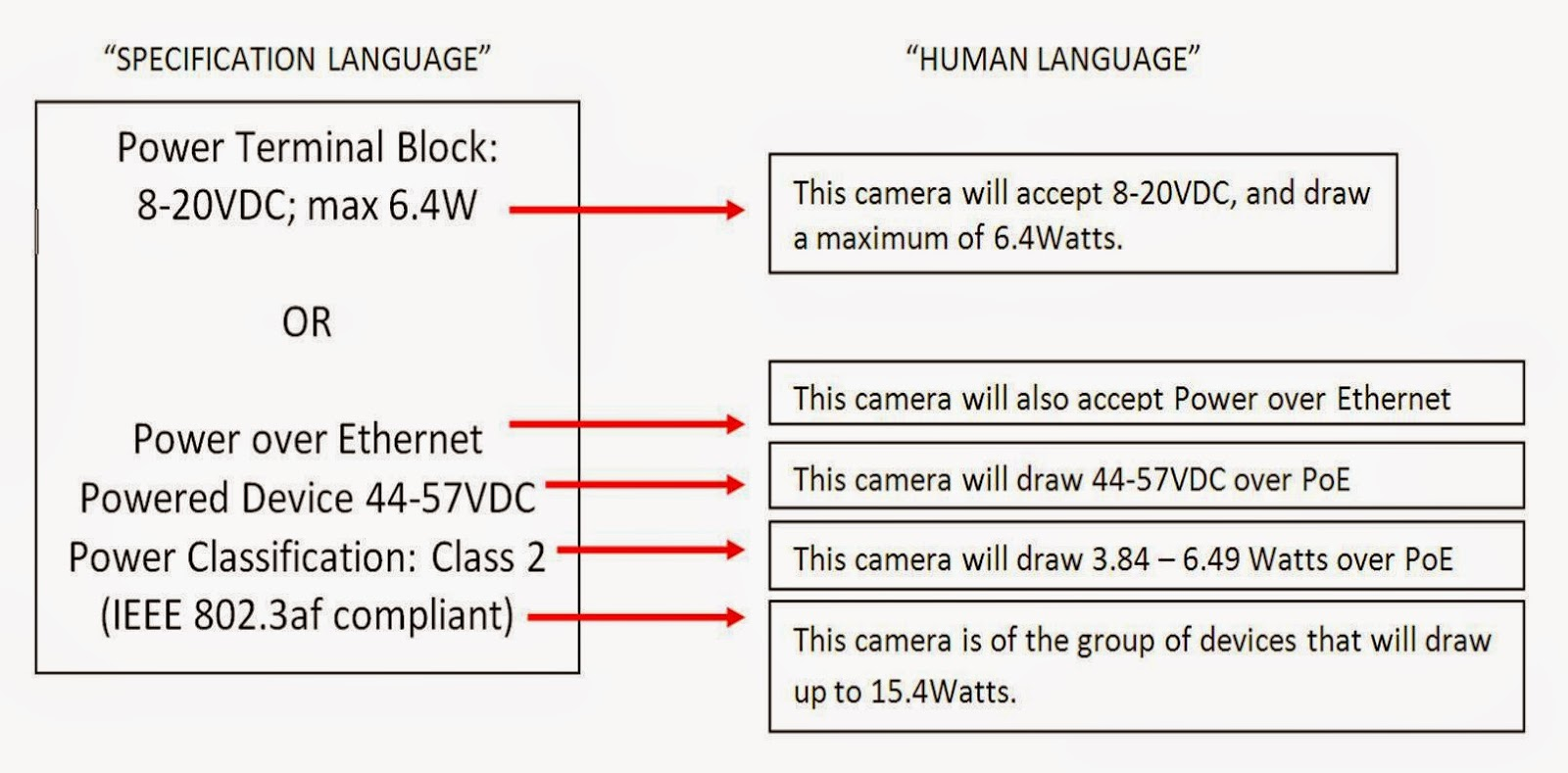Power Over Ethernet Wiring Diagram 6 Inch Power Over Ethernet