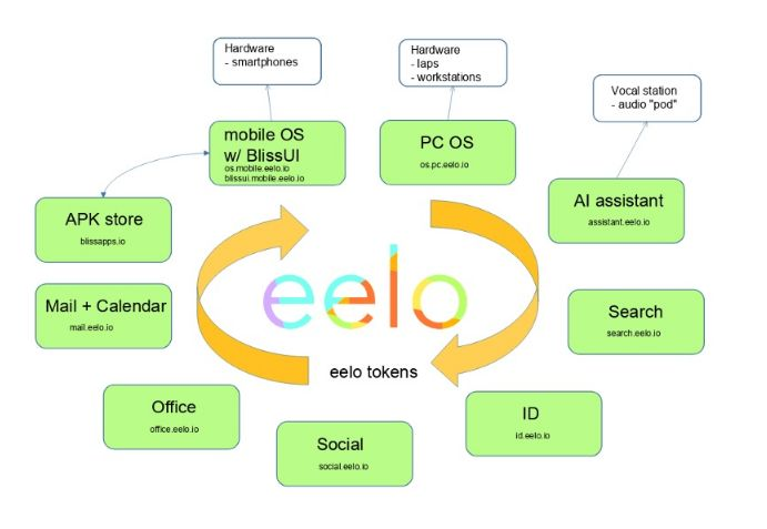 Details About eelo Open Source Mobile OS
