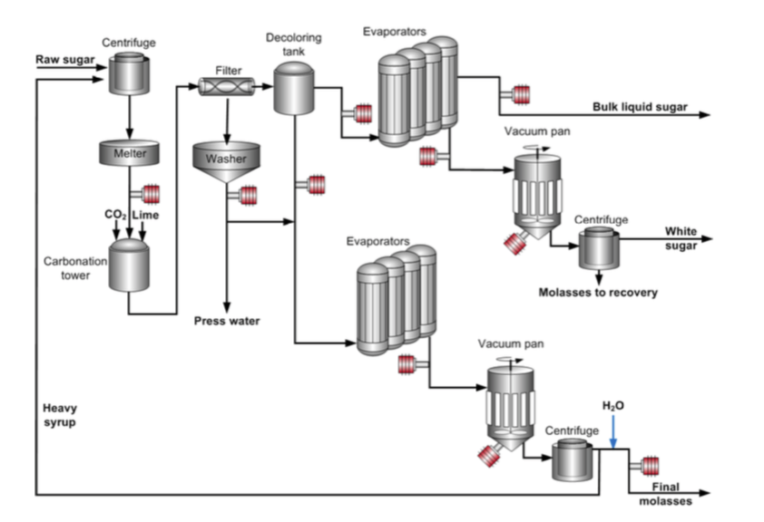 process flow diagram of sugar production