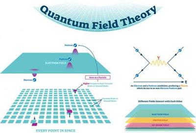 La creazione dell'universo è uscita dal vuoto quantistico - teoria dei campi quantistici e diagrammi di Feynman.
