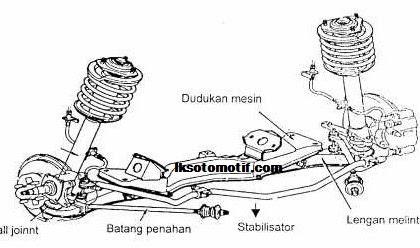 Konstruksi Suspensi Independen Dan Jenis - Jenisnya