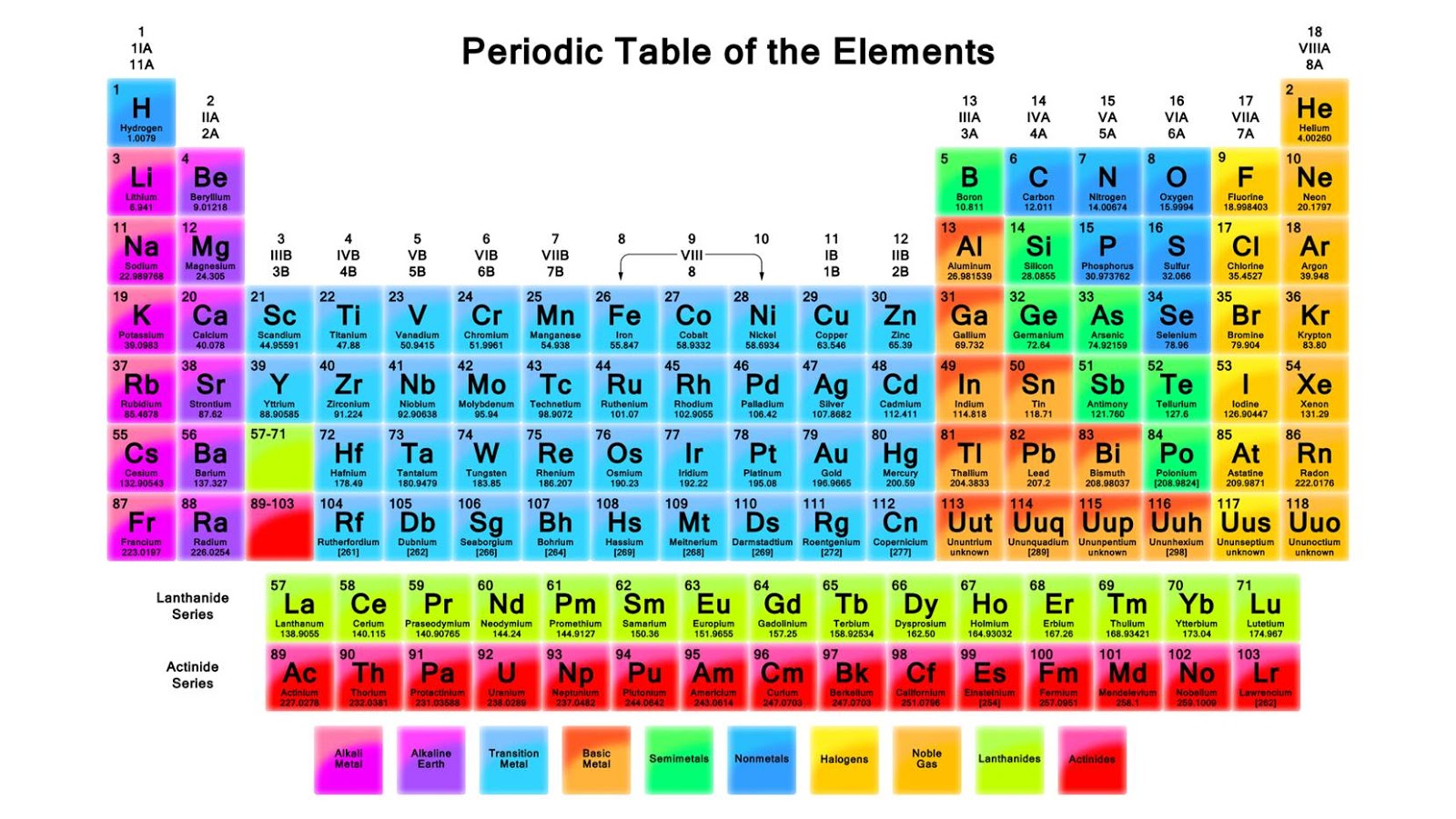 we looked at which elements we are familiar with and discussed questions like why steel is not on the table it is a metal made from a combination of