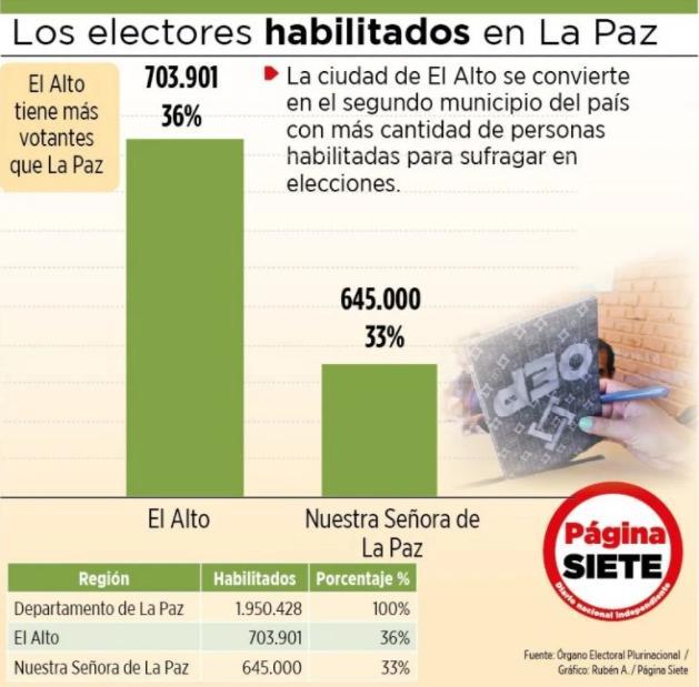 El Alto gana a La Paz en votantes y es clave para elegir gobernador