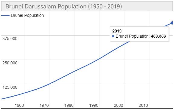Jumlah Penduduk Brunei Darussalam